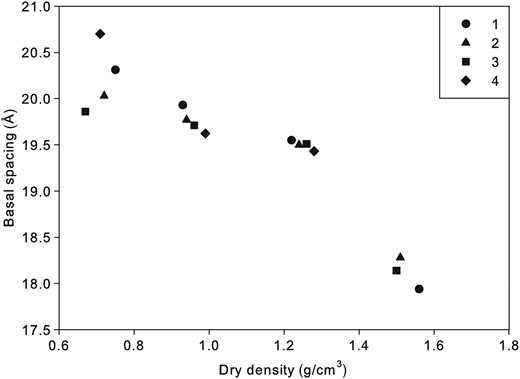 Average basal spacing as a function of dry bulk density.