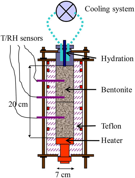 Schematic design of the thermo-hydraulic cells.