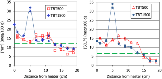 Na and SO42− concentrations in the aqueous extracts of samples of the two TH tests and of the original material (dashed lines).