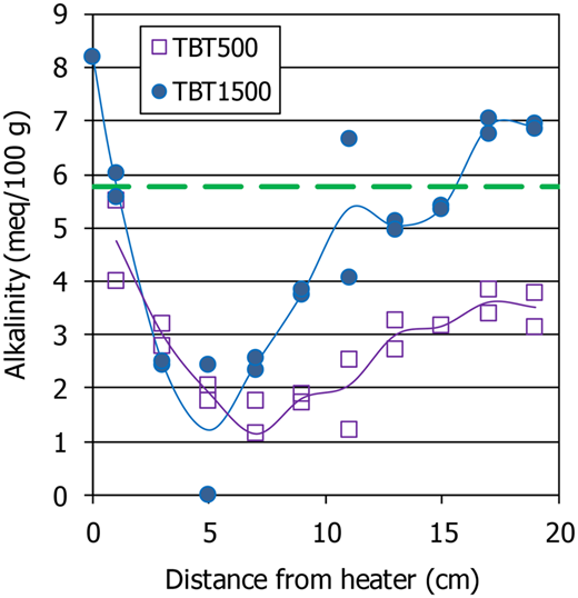Alkalinity of the aqueous extracts of samples of the two TH tests and of the original material (calculated as sum of carbonates and bicarbonates for test TBT500 and as difference between cations and anions in test TBT1500).
