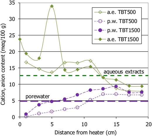 Ion content along the bentonite columns and in the original material (dashed lines) as measured in the aqueous extracts (a.e.) and computed using PHREEQC in the pore water (p.w.)