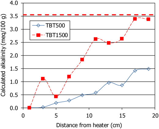 Calculated concentration of Na and SO42– in the pore water along the bentonite columns and in the original material (dashed line).