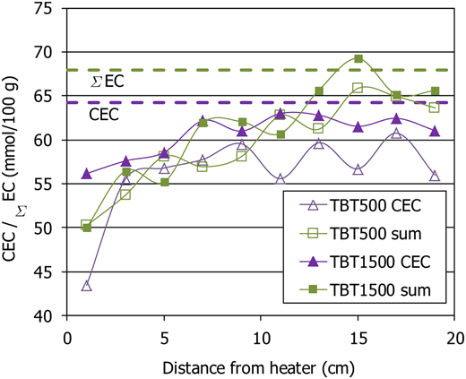 Cation exchange capacity (CEC) and sum of exchangeable cations (Σ EC) along the bentonite columns and in the original material (dashed lines).