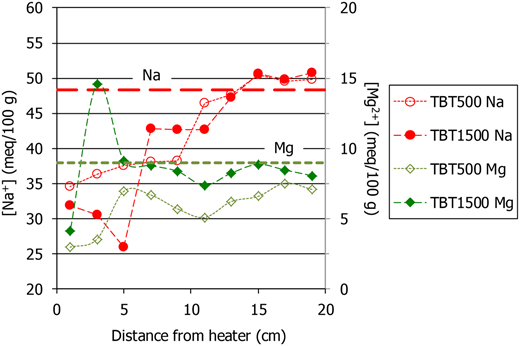 Na and Mg concentration in the exchange complex after the TH tests and in the original material (dashed lines), as determined using method EC1.