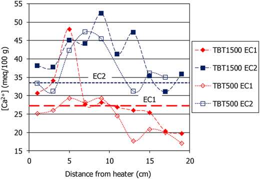 Ca concentration in the exchange complex after the TH tests and in the original material (dashed lines), as determined with methods EC1 and EC2.