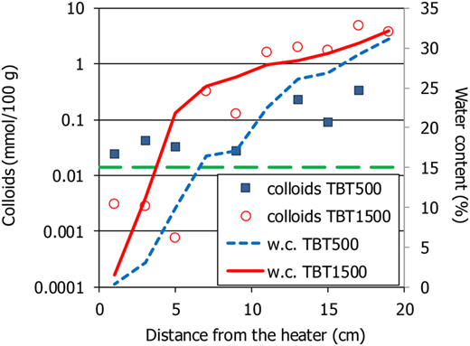 Computed colloid concentration along the bentonite columns and in the original material (dashed line) and water content (w.c.) measured at the end of the tests.