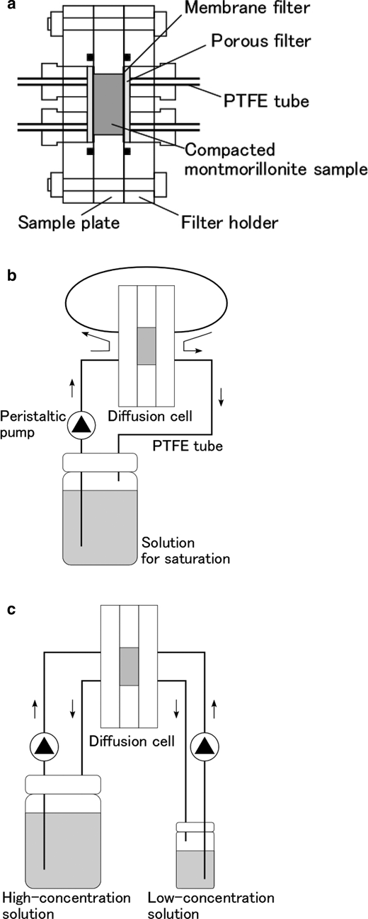 Structure of diffusion cell (a); and the setups of saturation procedure (b) and the through-diffusion experiment (c).