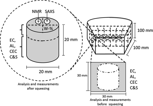 Schematic representation of the cutting of block 1 into subsamples for squeezing experiments (on the upper right), and for analyses before (on the lower right) and after (on the left) squeezing. The samples for SAXS, NMR and water-content measurements were cut from the wet sample before and after squeezing and the rest of the sample was dried at 105°C. EC = exchangeable cations, AL = aqueous leachates, CEC = cation exchange capacity, C&S = total carbon + sulfur + carbonates. The grey-coloured areas are used for analyses.