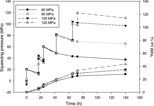 Squeezing pressure and pore-water yield during the squeezing experiments as a function of time. The water yields were 32, 38, 41 and 45 wt.% for maximum squeezing pressures of 60, 80, 100 and 120MPa, respectively.