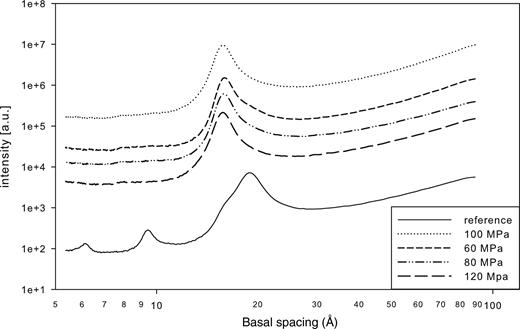 Scattering intensities of montmorillonite in the reference sample and squeezed samples as a function of basal spacing.