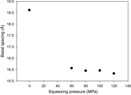 Variation of basal spacing of montmorillonite as a function of squeezing pressure.