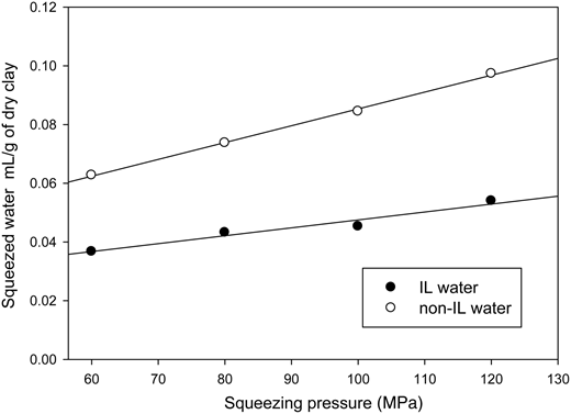IL and non-IL water squeezed from the sample – average of two samples used for 100 MPa.