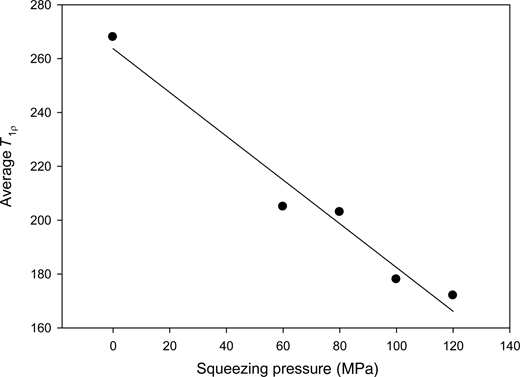 Average relaxation time as a function of squeezing pressure.