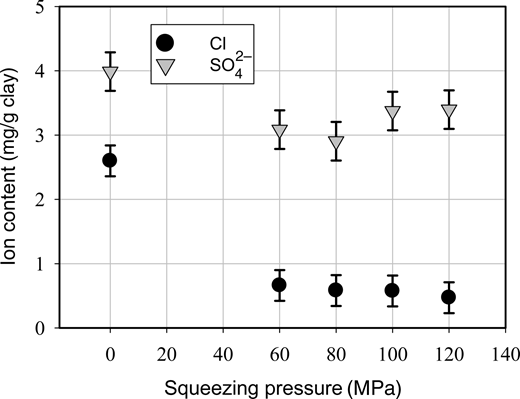 Chloride and sulfate content as Cl and SO42–, respectively, in the clay matrix (mg/g of dry clay). The reference sample (0MPa) is the average of four parallel samples and the error bar is two times the standard deviation for these samples.
