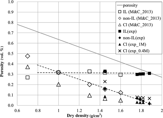 Porosity vs. dry density. Cl is chloride-accessible porosity, IL and non-IL are interlamellar and non-interlamellar porosity, respectively. Exp refers to values measured in the present study. M&C_2013 refers to Muurinen & Carlsson (2013). Dotted lines refer to IL and non-IL porosities vs. dry density. 1 M (estimated Cl concentration in Cl-accessible water) and 0.4 M (squeezed pore-water Cl concentration) refers to external water Cl concentrations used to calculate chloride-accessible porosity. Reference sample dry density = 1.45 g/cm3.