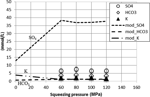 Initial non-IL water composition according to modelling (0MPa), and squeezed pore-water (60, 80, 100, 120MPa) composition according to modelling and experimental results for the main ions. Lines indicate modelling and dots indicate experimental results.