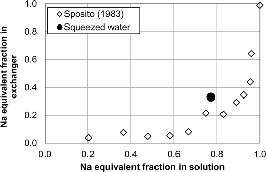 Initial non-IL water composition according to modelling (0 MPa), and squeezed (60, 80, 100, 120 MPa) pore-water composition according to modelling and experimental results for the minor ions. Lines indicate modelling and dots indicate experimental results.