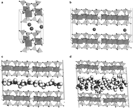 (a) The unit cell of Na-montmorillonite from QM calculations; (b) the model structure (1 × 3 × 1 unit cells) for MD simulations, and Na-montmorillonite with (c) four and (d) ten water molecules per unit cell. Tetrahedral sheet: Si. Octahedral sheet: Al. Spheres in octahedral sheet: Mg. Small spheres in the octahedral and tetrahedral sheets: O. Interlayer: Na and water.
