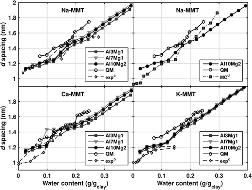 The swelling curves of Na-, Ca- and K-montmorillonites with different layer charges from MD and QM studies (note: water is forced into the interlayer) and experimental results: (a) Fu et al. (1990), (b) Cases et al. (1997), (c) Bérend et al. (1995) and MC calculations from Zheng et al. (2011).