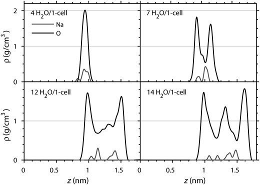 Density distributions (from MD) of interlayer species for Na-montmorillonite (Al7Mg1) with interlayer water contents of 4, 7, 12 and 14 molecules/unit cell.