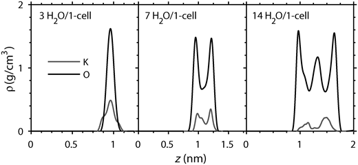 Density distributions (from MD) of interlayer species (water oxygen and cation) for K-montmorillonite (Al7Mg1) with interlayer water contents of 3, 7 and 14 molecules/unit cell.