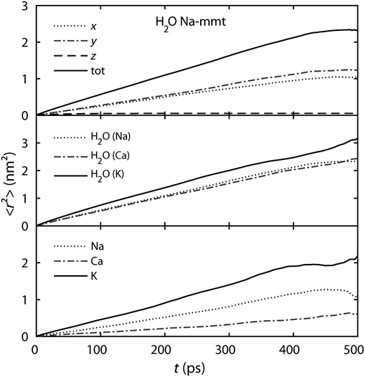 MSD from MD calculations: x, y, z and total components for interlayer water in Na-montmorillonite with 10 H2O/unit cell (top), interlayer water (O) in Na-, Ca and K-montmorillonites with 10 H2O/unit cell (middle) and the interlayer cations (bottom).
