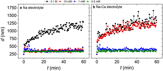 Mean hydrodynamic diameter of bentonite suspensions measured as a function of time on different ionic strengths (I) and electrolyte background: (a) NaClO4 and (b) NaCl-CaCl2 corresponding to the aggregation kinetics.