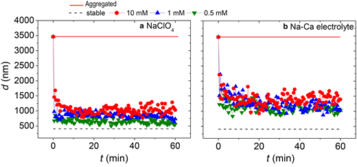 Mean hydrodynamic diameter of bentonite suspensions measured as a function of time on different ionic strengths (I) and electrolyte background: (a) NaClO4 and (b) NaCl-CaCl2, corresponding to the disaggregation kinetics.