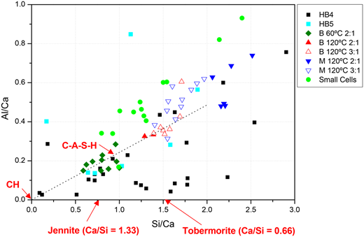 Plots of the Al/Ca vs. Si/Ca atomic ratios for the EDX analyses of C-A-S-H in selected samples of the three experiments. The Ca/Si ratios shown for tobermorite and jennite are in agreement with values from Nonat (2004). CH = portlandite. HB4 and HB5 correspond to medium cell experiments; B = bentonite, M = montmorillonite, 2:1 and 3:1 are the montmorillonite/portlandite molar ratios in batch experiments.