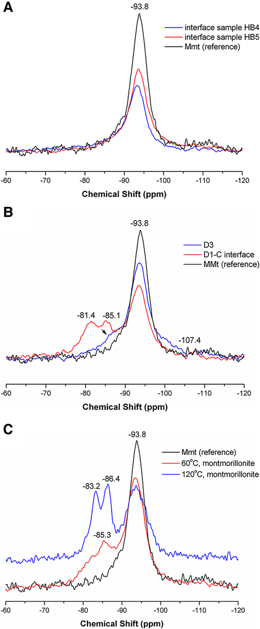 29Si MAS NMR spectra of: (A) medium cells; (B) small cells; and (C) batch experiments. Samples D1-C and D3 in small cells correspond to the sample located at the interface of mortar–bentonite and a sample in bentonite at 2 cm from the interface, respectively.