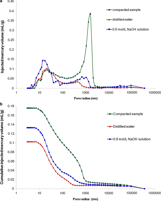 Pore-size distribution curves of samples at (a) 1.50 mg/m3 and (b) 1.70 mg/m3 dry density.