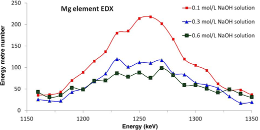 EDX intensities of Mg of three samples subjected to different alkaline solution infiltration.