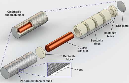 Illustration of the emplaced components in the KBS-3H disposal concept (based on Posiva, 2012). Exploded assembly drawing showing a supercontainer with copper canister, bentonite buffer and perforated Ti shell.