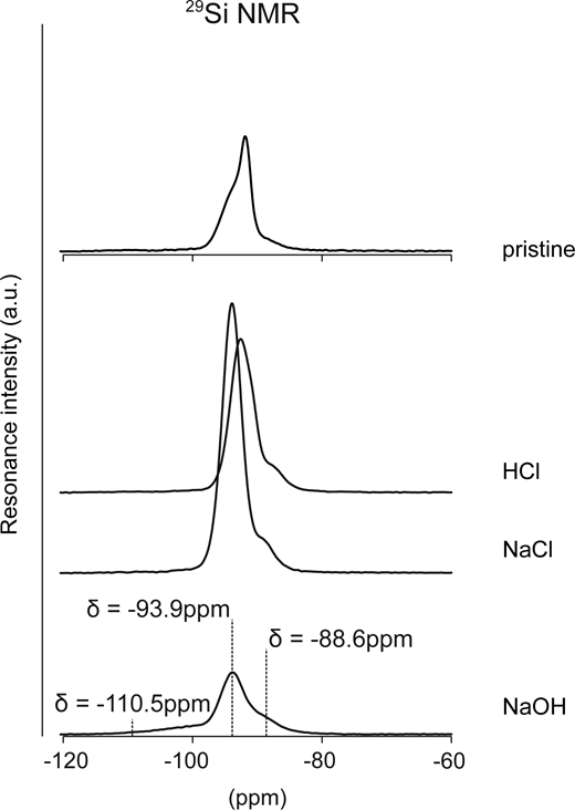 Decomposition of the 29Si MAS NMR spectrum of the pristine synthetic Na-montmorillonite (upper) and the reacted synthetic montmorillonite after 1 month under various conditions.