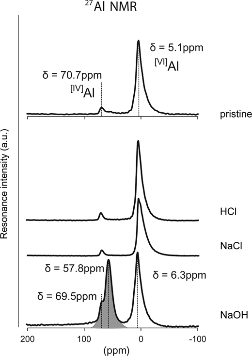 Al NMR spectra of the pristine synthetic Na-montmorillonite (upper) and the reacted synthetic montmorillonite after 1 month under various conditions.