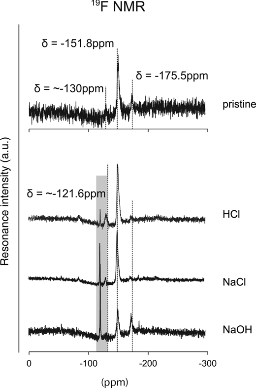 19F NMR spectra of the pristine synthetic Na-montmorillonite (upper) and the reacted synthetic montmorillonite after 1 month under various conditions.