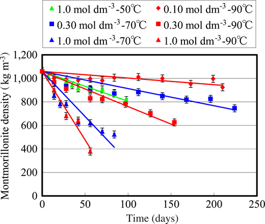 Time courses of montmorillonite densities in compacted Kunipia-F under highly alkaline conditions. Bars represent the errors from the determination of the montmorillonite density by the methylene blue adsorption titration. The straight lines were obtained by the least-squares method.