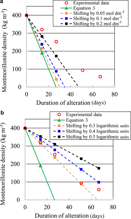 The results of dissolution experiments for the compacted sand-bentonite mixtures (Yamaguchi et al., 2013) and the calculation values evaluated using equation 3 taking into account shifting of aOH–: (a) 0.05, 0.1 or 0.2 mol dm–3; and (b) 0.3, 0.4 or 0.5 logarithmic units.