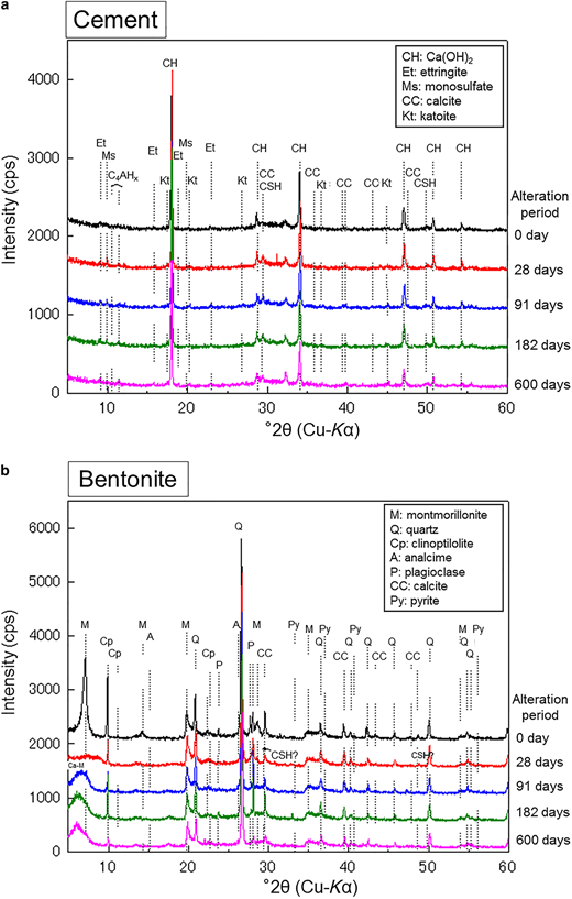 XRD patterns of hardened cement and bentonite subject to alteration for 0–600 days of reaction (experiment 2).