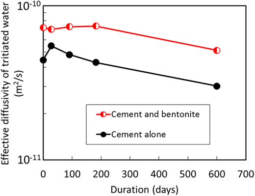 Changes in effective diffusivity of tritiated water through cement–bentonite and for cement alone throughout the alteration.