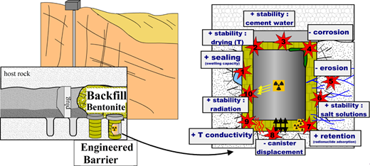 Schematic representation of the planned application of bentonite as a barrier material for HLW both as backfill material and as compacted blocks directly around the canister. Specific backfill issues are not discussed here. + should be maximum (e.g. sealing); – should be minimum (e.g. corrosion).