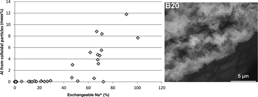 Comparison of the amount of exchangeable Na+ with aqueous Al3+ used as a measure of the concentration of colloidal particles in suspension. The colloidal particles belong to smectitic layers (after Kaufhold & Dohrmann, 2008).