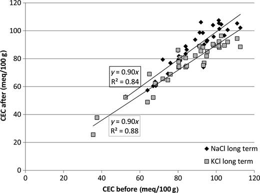 Comparison of the CEC before and after long-term reaction with NaCl (diamonds) and KCl (squares) at 60°C for 5 months (reproduced from Kaufhold & Dohrmann, 2009, 2010b, with the permission of Elsevier).