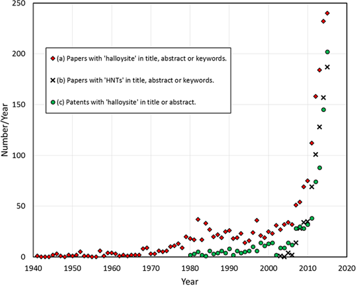 Numbers of scientific papers published each year up to 2015 according to the appearance of (a) halloysite (diamonds) or (b) halloysite nanotubes (HNTs) in the Article Title, Abstract or Keywords (both sourced from Scopus© database) and (c) numbers of patents filed per year with halloysite in Article Title or Abstract (source Espacenet).