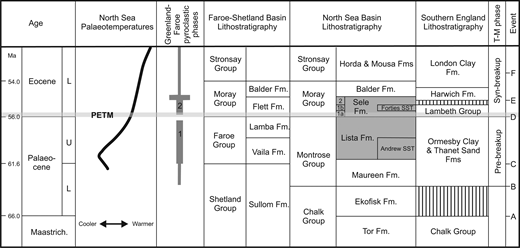 Palaeocene–Lower Eocene stratigraphy of the North Sea and Faroe-Shetland basins compared to southern England (modified from Huggett & Knox, 2006; Mudge, 2015). Pyroclastic phases 1 and 2 from Knox & Morton (1988). T-M = tectonic-magmatic phase. Tectonic events: A = short-lived regional uplift; B = regional plume-induced uplift; C = uplift of Scottish source areas; D = regional uplift (N. Atlantic thermal updoming); E = onset of NE Atlantic sea-floor spreading and regional thermal subsidence; F = regional uplift.