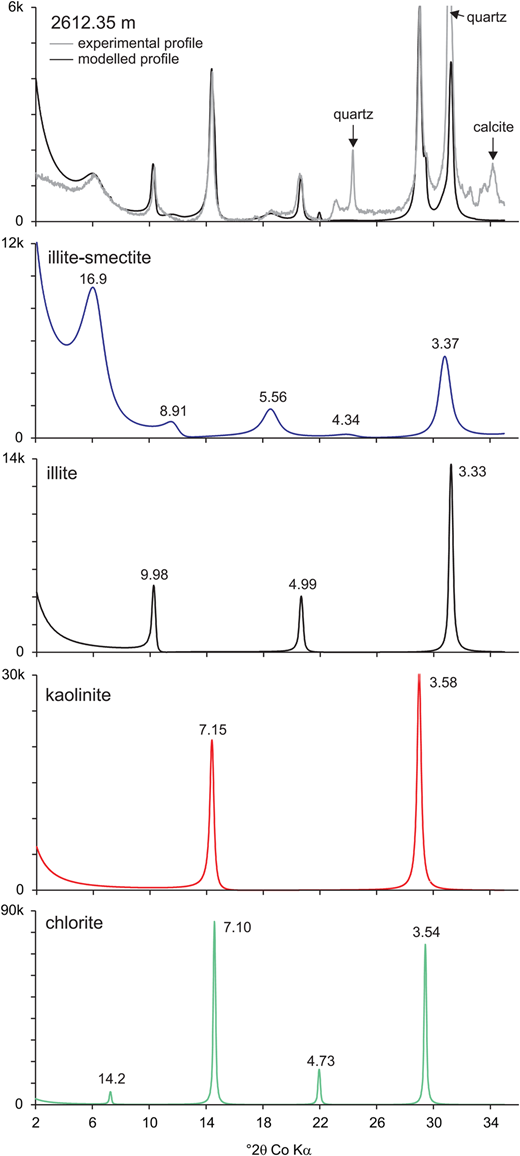 Comparison of a composite modelled XRD profile with an experimental ethylene glycol-solvated XRD trace; sample depth 2612.35 m, Sele Formation Unit 1a (upper figure). Modelled XRD traces for each clay mineral component (illite-smectite, illite, kaolinite and chlorite) with peak positions (Å) are shown in the lower four figures. Note the different intensity scales for the component traces.