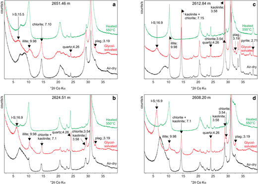 Sample XRD traces (air-dry, ethylene glycol-solvated and heated 550°C) to illustrate the clay mineral assemblages identified in the 22/10-a4 samples: (a) Lista Formation, 2651.46 m; (b) Sele Formation Unit 1a base and middle, 2624.51 m; (c) Sele Formation Unit 1a upper, 2612.84 m; and (d) Sele Formation Unit 1b, 2608.20 m.