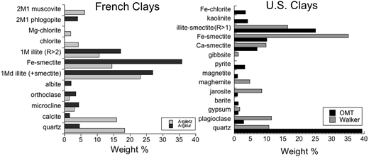 Mineralogical comparisons of the two French clays and two US antibacterial clays. The mineralogy was determined by X-ray diffraction (Cu-Kα) on bulk powders, using RockJock (Eberl, 2003) for quantification.