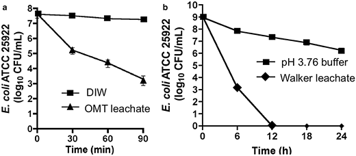 Antibacterial effect of aqueous leachates on E. coli over time comparing: (a) OMT to DIW; and (b) Walker to DIW buffered at pH 3.76, the pH of the leachate. The rapid decline in bacteria treated with leachates compared to water alone and bacteria in acidified water indicates that pH alone is not killing the E. coli.