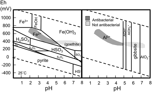 Eh-pH stability plots at 25°C for aqueous: (a) Fe-S-O (modified from Morrison, 2015) and (b) Al-O (data from Takeno, 2005) showing the range of antibacterial and non-antibacterial clay suspensions from the OMT alteration assemblages.